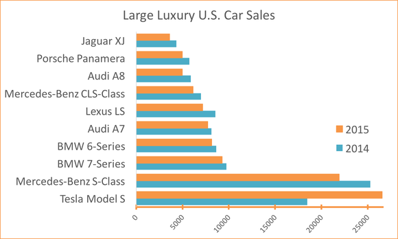 Model S Repeatedly Beats Of Its Compeors In The Submarket That Tesla Targets